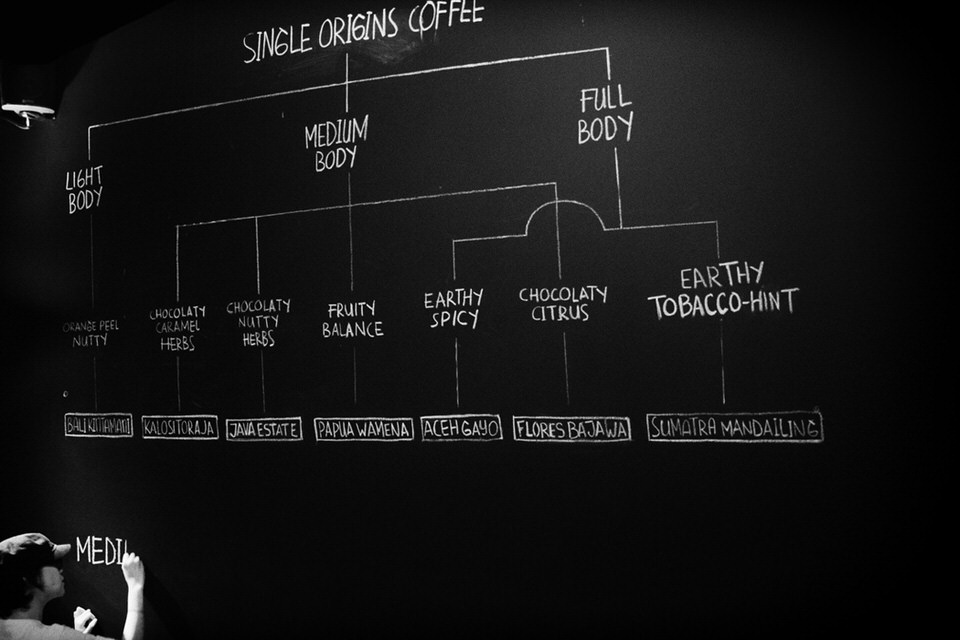 Feat - Anomali Coffee - Single origins type on wall